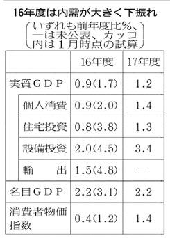 20160714実質GDP修正表